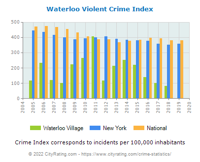 Waterloo Village Violent Crime vs. State and National Per Capita