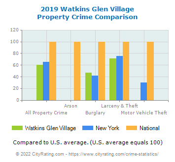 Watkins Glen Village Property Crime vs. State and National Comparison