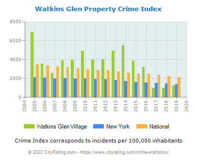 Watkins Glen Village Property Crime vs. State and National Per Capita