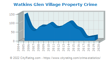 Watkins Glen Village Property Crime