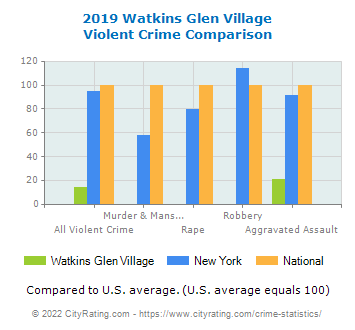 Watkins Glen Village Violent Crime vs. State and National Comparison