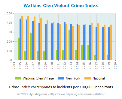 Watkins Glen Village Violent Crime vs. State and National Per Capita