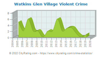 Watkins Glen Village Violent Crime