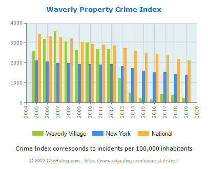 Waverly Village Property Crime vs. State and National Per Capita