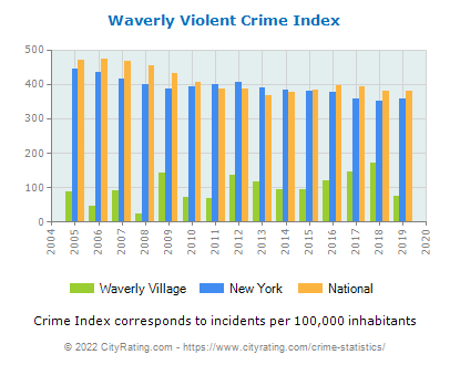 Waverly Village Violent Crime vs. State and National Per Capita