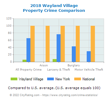 Wayland Village Property Crime vs. State and National Comparison