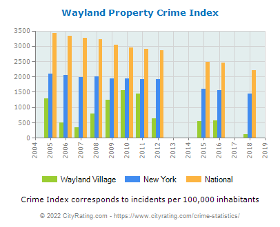 Wayland Village Property Crime vs. State and National Per Capita