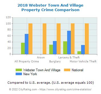 Webster Town And Village Property Crime vs. State and National Comparison