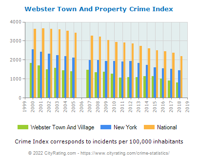 Webster Town And Village Property Crime vs. State and National Per Capita