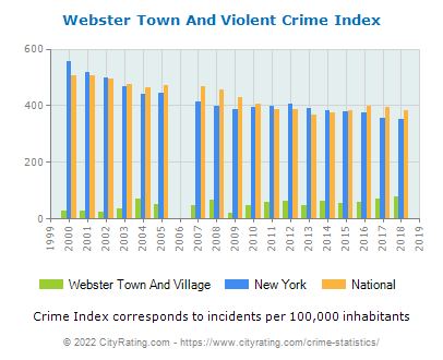 Webster Town And Village Violent Crime vs. State and National Per Capita