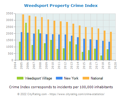 Weedsport Village Property Crime vs. State and National Per Capita