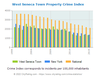 West Seneca Town Propertywest seneca town