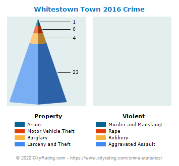 Whitestown Town Crime 2016