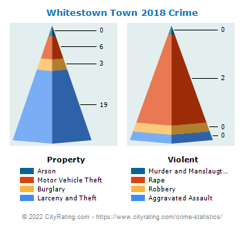 Whitestown Town Crime 2018
