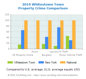 Whitestown Town Property Crime vs. State and National Comparison