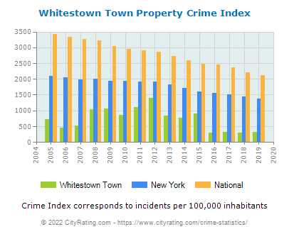 Whitestown Town Property Crime vs. State and National Per Capita