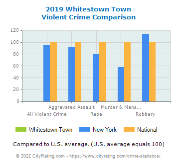 Whitestown Town Violent Crime vs. State and National Comparison