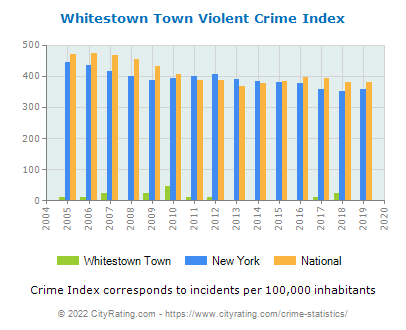 Whitestown Town Violent Crime vs. State and National Per Capita