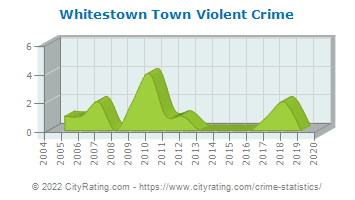 Whitestown Town Violent Crime