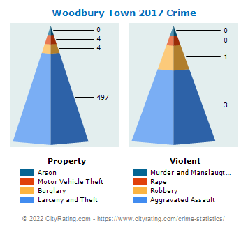 Woodbury Town Crime 2017