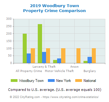 Woodbury Town Property Crime vs. State and National Comparison