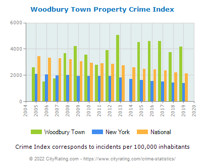Woodbury Town Property Crime vs. State and National Per Capita