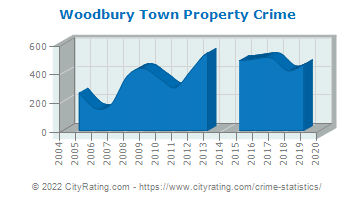 Woodbury Town Property Crime