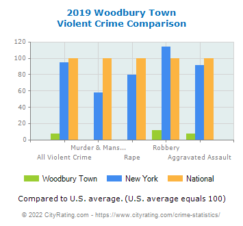 Woodbury Town Violent Crime vs. State and National Comparison