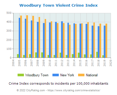 Woodbury Town Violent Crime vs. State and National Per Capita