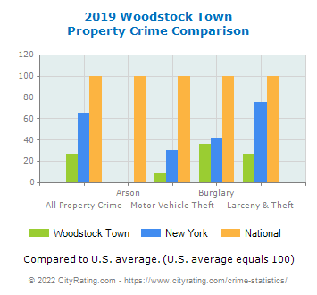 Woodstock Town Property Crime vs. State and National Comparison