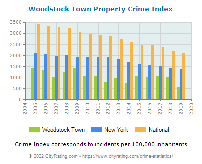 Woodstock Town Property Crime vs. State and National Per Capita