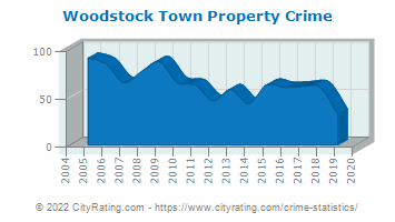Woodstock Town Property Crime
