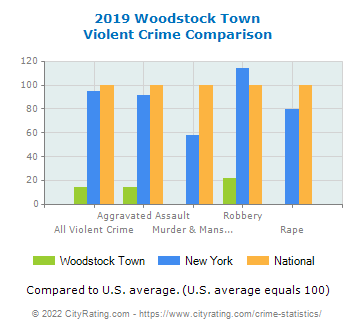 Woodstock Town Violent Crime vs. State and National Comparison
