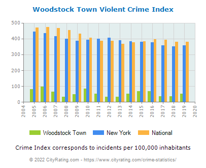 Woodstock Town Violent Crime vs. State and National Per Capita