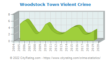 Woodstock Town Violent Crime