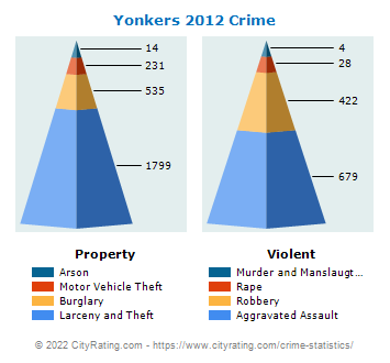 Yonkers Crime 2012