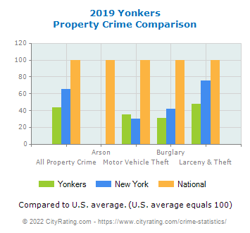 Yonkers Property Crime vs. State and National Comparison