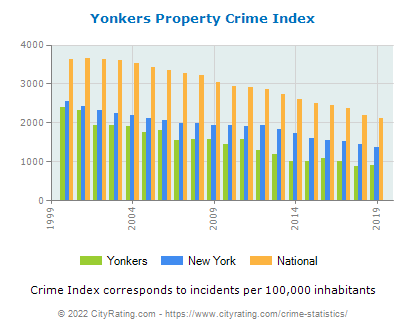 Yonkers Property Crime vs. State and National Per Capita