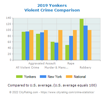 Yonkers Violent Crime vs. State and National Comparison