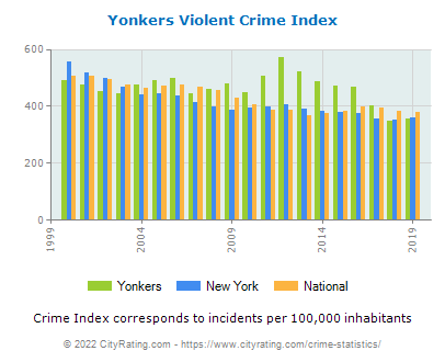 Yonkers Violent Crime vs. State and National Per Capita