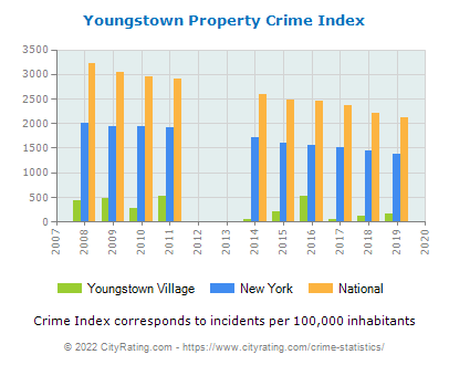 Youngstown Village Crime Statistics: New York (NY) - CityRating.youngstown village