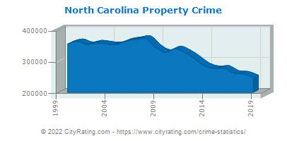 North Carolina Property Crime