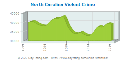 North Carolina Violent Crime