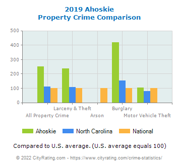 Ahoskie Property Crime vs. State and National Comparison