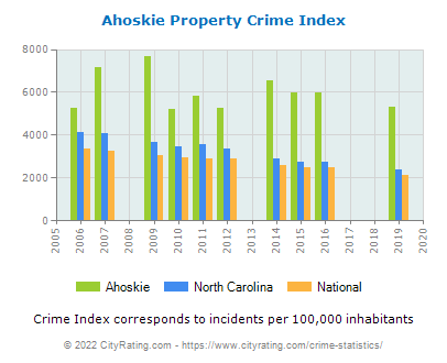 Ahoskie Property Crime vs. State and National Per Capita