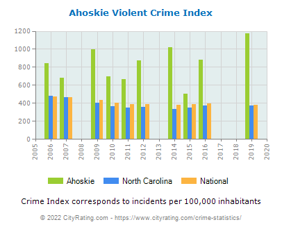 Ahoskie Violent Crime vs. State and National Per Capita