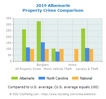 Albemarle Property Crime vs. State and National Comparison
