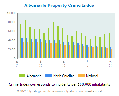 Albemarle Property Crime vs. State and National Per Capita