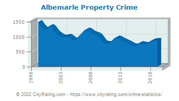 Albemarle Property Crime