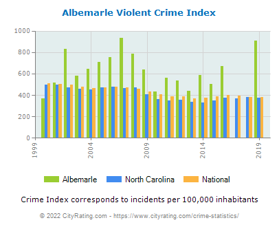 Albemarle Violent Crime vs. State and National Per Capita